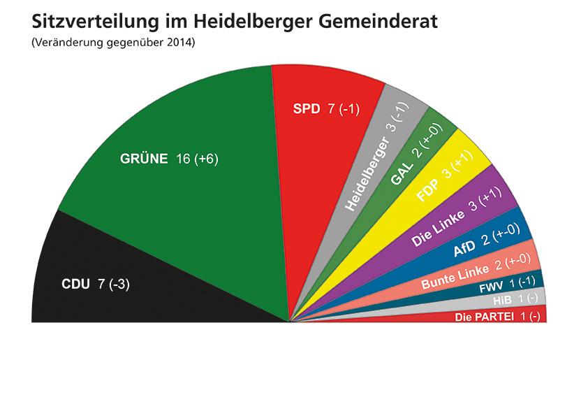 Gemeinderat for Kuchen heidelberg